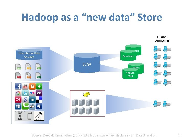 """Hadoop as a """"new data"""" Store BI and Analytics Data Mart Operational Data Sources"""
