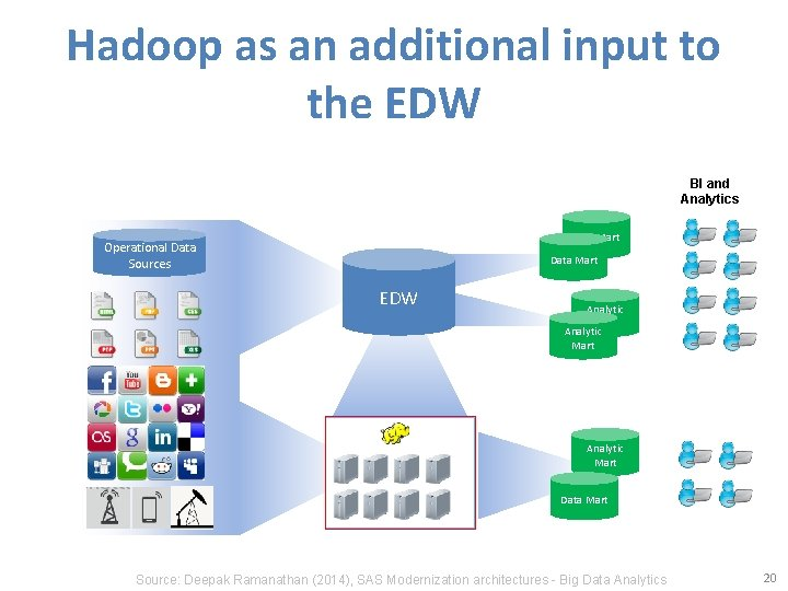 Hadoop as an additional input to the EDW BI and Analytics Data Mart Operational