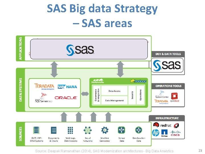 SAS Big data Strategy – SAS areas Source: Deepak Ramanathan (2014), SAS Modernization architectures
