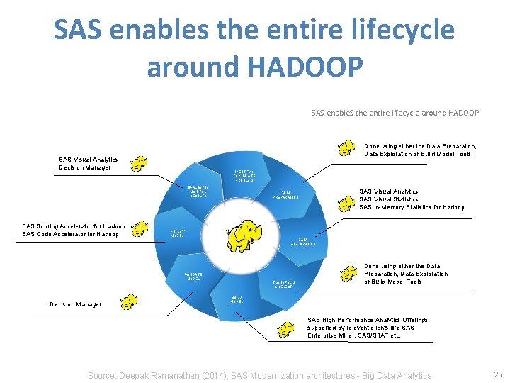 SAS enables the entire lifecycle around HADOOP SAS enable. S the entire lifecycle around