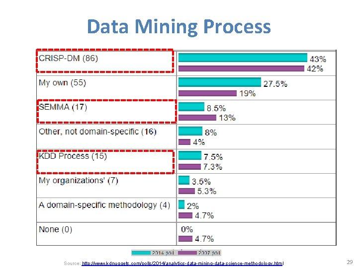 Data Mining Process Source: http: //www. kdnuggets. com/polls/2014/analytics-data-mining-data-science-methodology. html 29