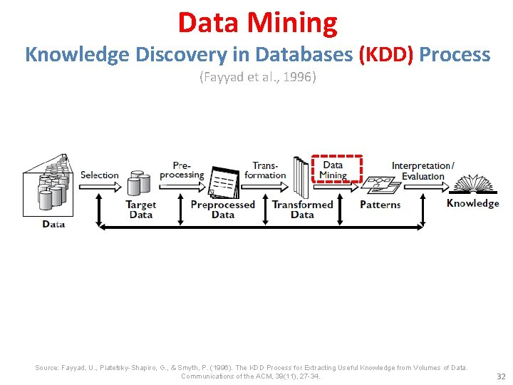 Data Mining Knowledge Discovery in Databases (KDD) Process (Fayyad et al. , 1996) Source: