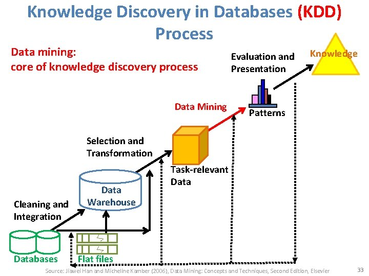 Knowledge Discovery in Databases (KDD) Process Data mining: core of knowledge discovery process Data