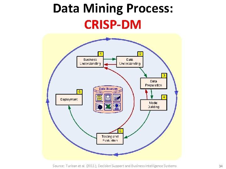 Data Mining Process: CRISP-DM Source: Turban et al. (2011), Decision Support and Business Intelligence