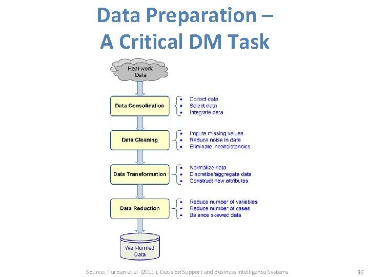 Data Preparation – A Critical DM Task Source: Turban et al. (2011), Decision Support