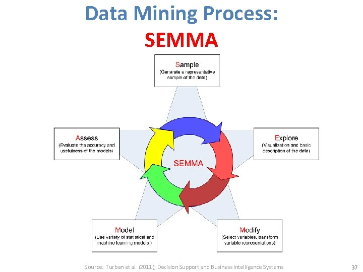 Data Mining Process: SEMMA Source: Turban et al. (2011), Decision Support and Business Intelligence
