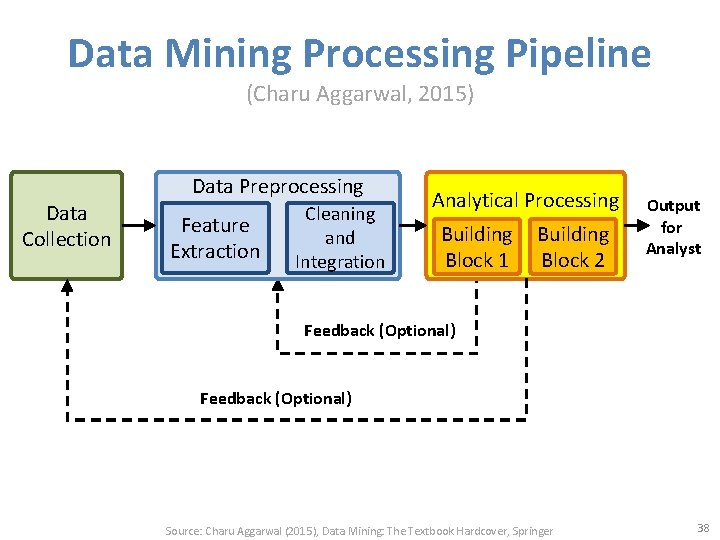 Data Mining Processing Pipeline (Charu Aggarwal, 2015) Data Collection Data Preprocessing Feature Extraction Cleaning