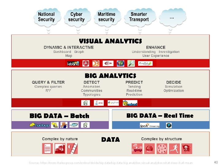 Source: https: //www. thalesgroup. com/en/worldwide/big-data-big-analytics-visual-analytics-what-does-it-all-mean 40