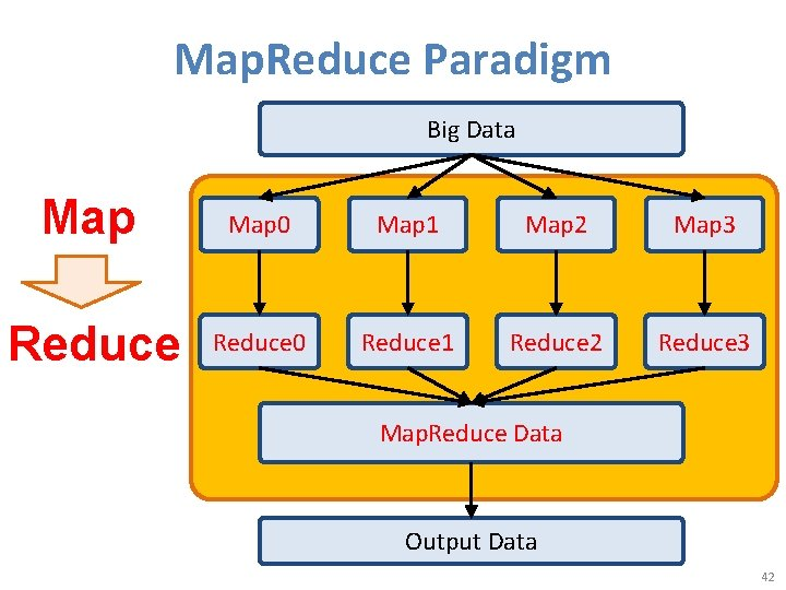 Map. Reduce Paradigm Big Data Map 0 Map 1 Map 2 Map 3 Reduce