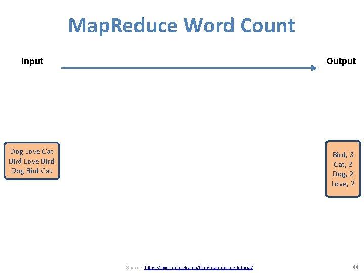 Map. Reduce Word Count Input Output Dog Love Cat Bird Love Bird Dog Bird