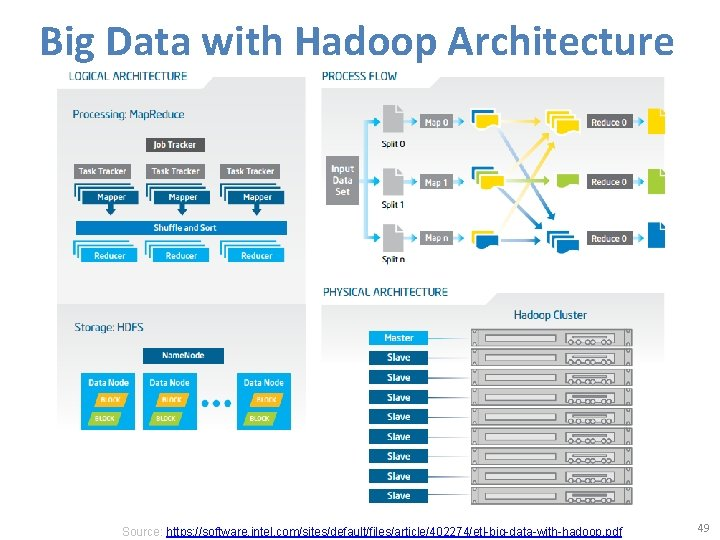 Big Data with Hadoop Architecture Source: https: //software. intel. com/sites/default/files/article/402274/etl-big-data-with-hadoop. pdf 49