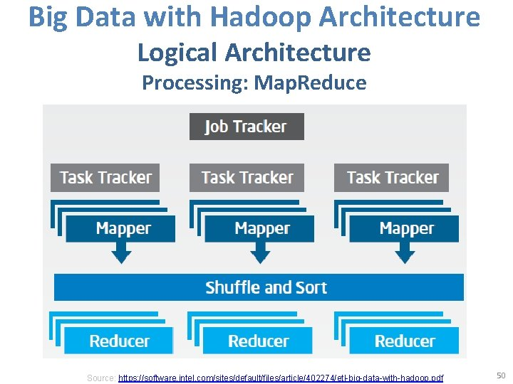 Big Data with Hadoop Architecture Logical Architecture Processing: Map. Reduce Source: https: //software. intel.