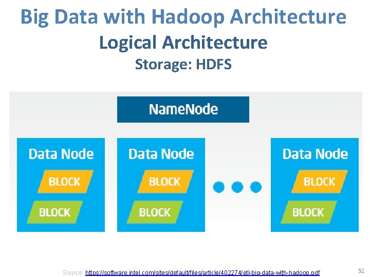 Big Data with Hadoop Architecture Logical Architecture Storage: HDFS Source: https: //software. intel. com/sites/default/files/article/402274/etl-big-data-with-hadoop.