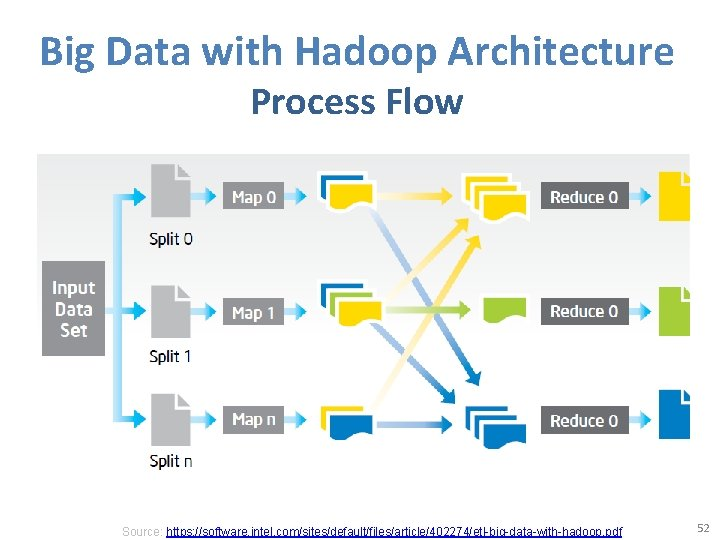 Big Data with Hadoop Architecture Process Flow Source: https: //software. intel. com/sites/default/files/article/402274/etl-big-data-with-hadoop. pdf 52