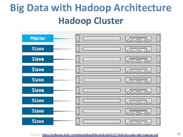 Big Data with Hadoop Architecture Hadoop Cluster Source: https: //software. intel. com/sites/default/files/article/402274/etl-big-data-with-hadoop. pdf 53