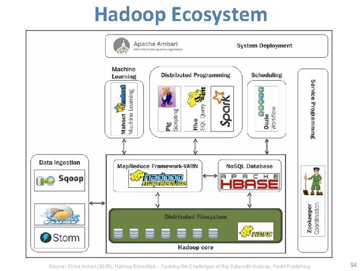 Hadoop Ecosystem Source: Shiva Achari (2015), Hadoop Essentials - Tackling the Challenges of Big