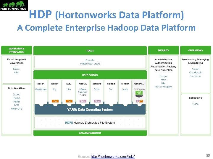 HDP (Hortonworks Data Platform) A Complete Enterprise Hadoop Data Platform Source: http: //hortonworks. com/hdp/
