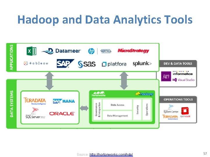 Hadoop and Data Analytics Tools Source: http: //hortonworks. com/hdp/ 57