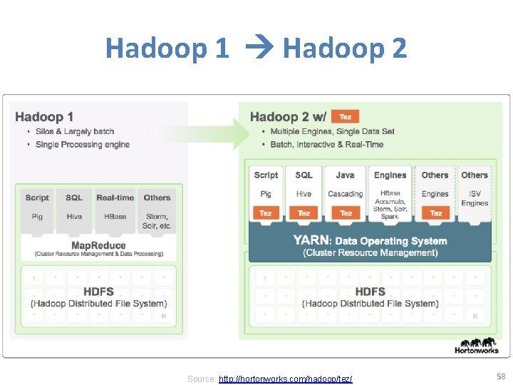 Hadoop 1 Hadoop 2 Source: http: //hortonworks. com/hadoop/tez/ 58