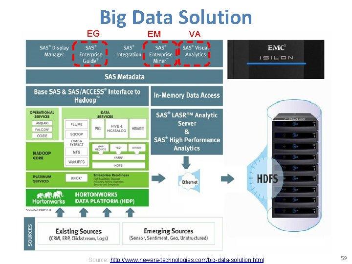 Big Data Solution EG EM VA Source: http: //www. newera-technologies. com/big-data-solution. html 59