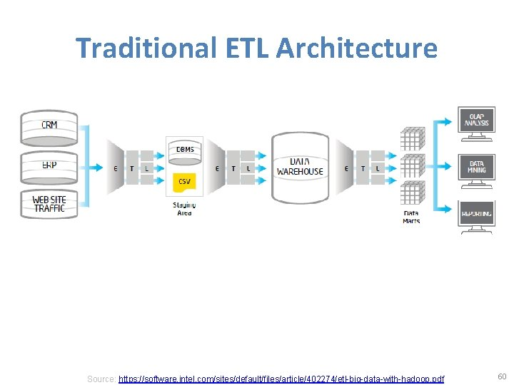 Traditional ETL Architecture Source: https: //software. intel. com/sites/default/files/article/402274/etl-big-data-with-hadoop. pdf 60