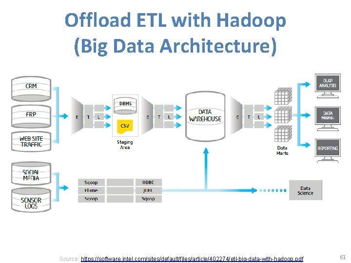 Offload ETL with Hadoop (Big Data Architecture) Source: https: //software. intel. com/sites/default/files/article/402274/etl-big-data-with-hadoop. pdf 61