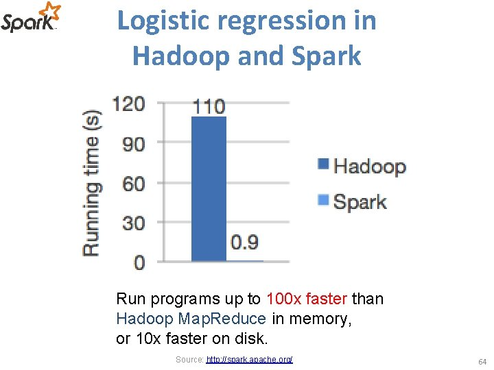 Logistic regression in Hadoop and Spark Run programs up to 100 x faster than