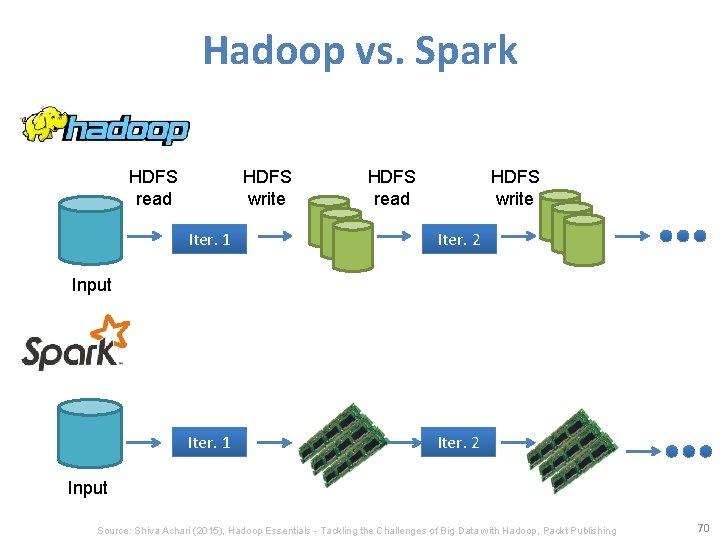 Hadoop vs. Spark HDFS read HDFS write Iter. 1 Iter. 2 Input Source: Shiva
