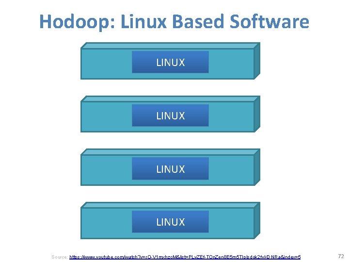 Hodoop: Linux Based Software LINUX Source: https: //www. youtube. com/watch? v=r. O-V 1 mxhzc.