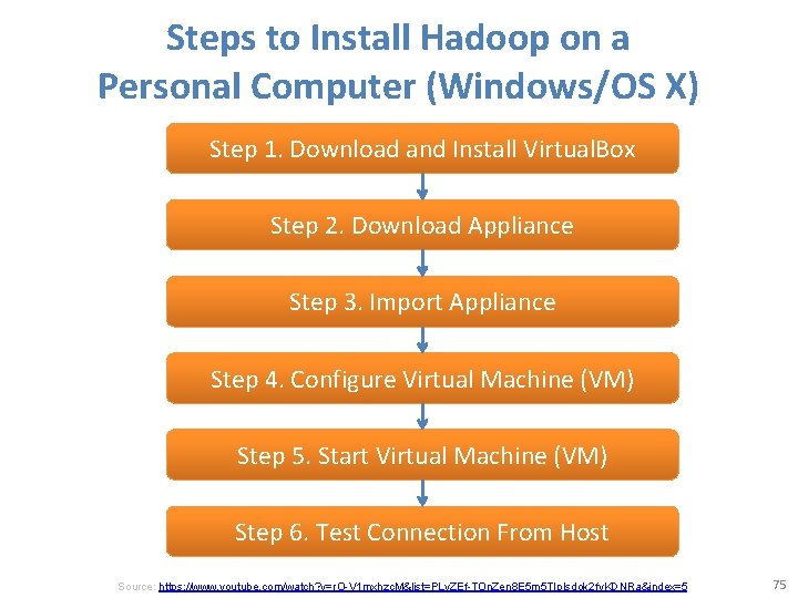 Steps to Install Hadoop on a Personal Computer (Windows/OS X) Step 1. Download and