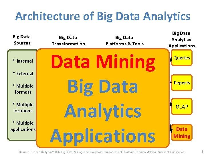 Architecture of Big Data Analytics Big Data Sources * Internal * External * Multiple