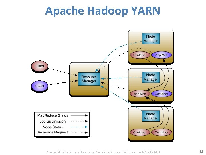 Apache Hadoop YARN Source: http: //hadoop. apache. org/docs/current/hadoop-yarn-site/YARN. html 82
