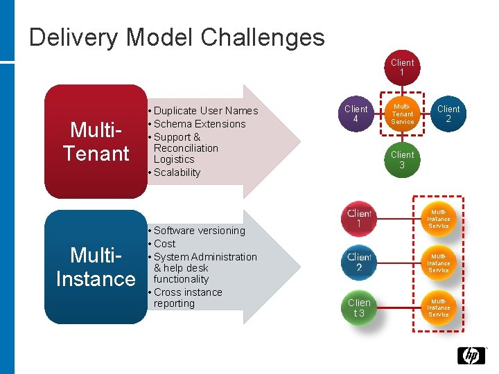 Delivery Model Challenges Client 1 Multi. Tenant Multi. Instance • Duplicate User Names •