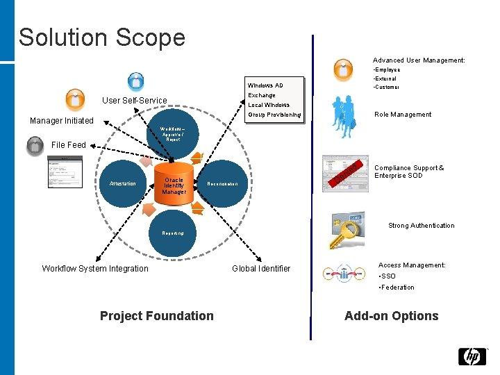 Solution Scope Advanced User Management: • Employee • External • Customer Windows AD Exchange