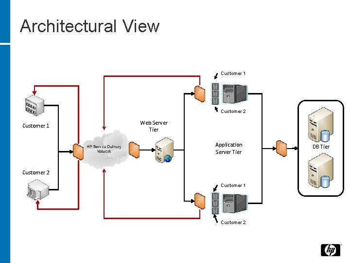 Architectural View Customer 1 Customer 2 Customer 1 Web Server Tier Application Server Tier