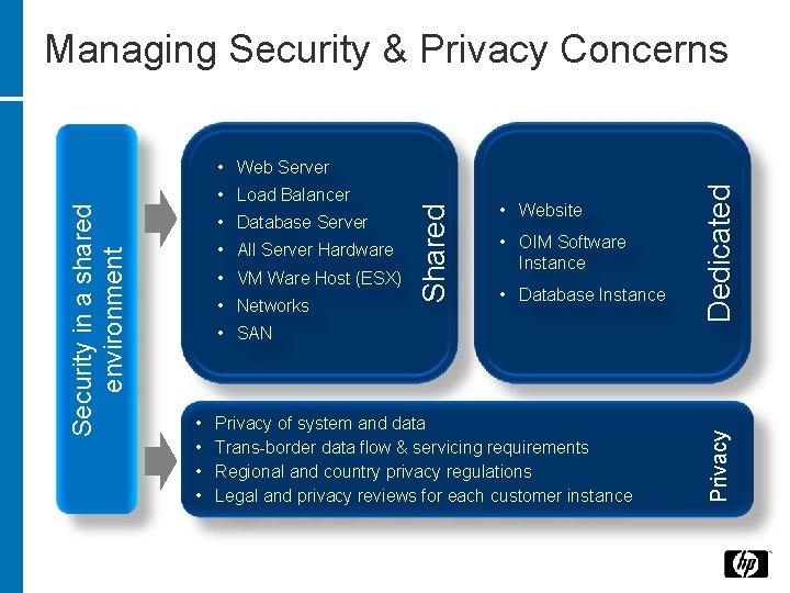 Managing Security & Privacy Concerns • Database Server • All Server Hardware • VM