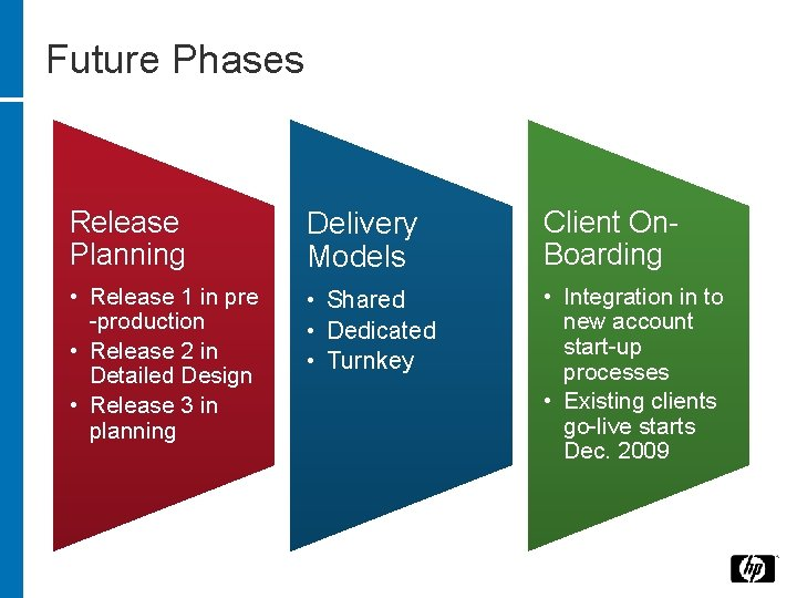 Future Phases Release Planning Delivery Models Client On. Boarding • Release 1 in pre