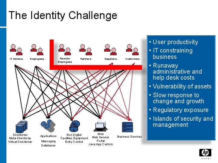 The Identity Challenge IT Admins Employees Directories Meta-Directories Virtual Directories Applications Messaging Databases Remote