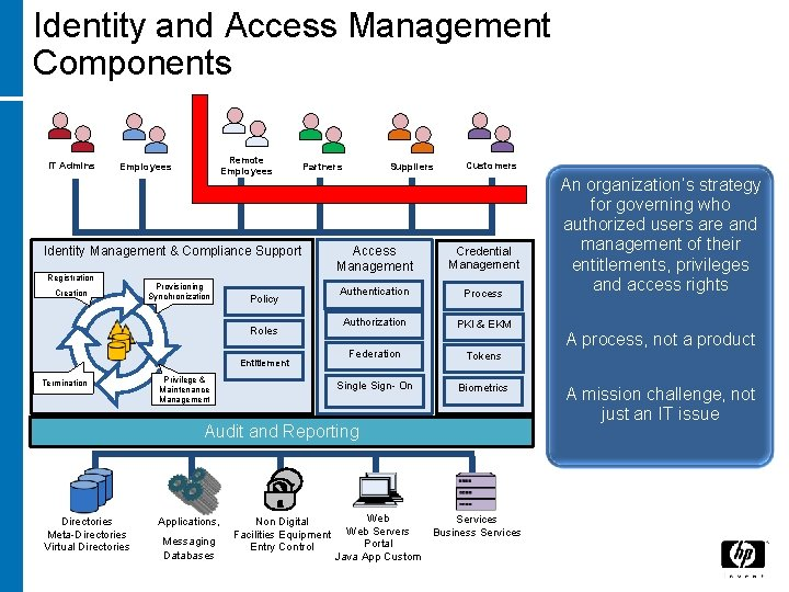 Identity and Access Management Components IT Admins Remote Employees Partners Identity Management & Compliance