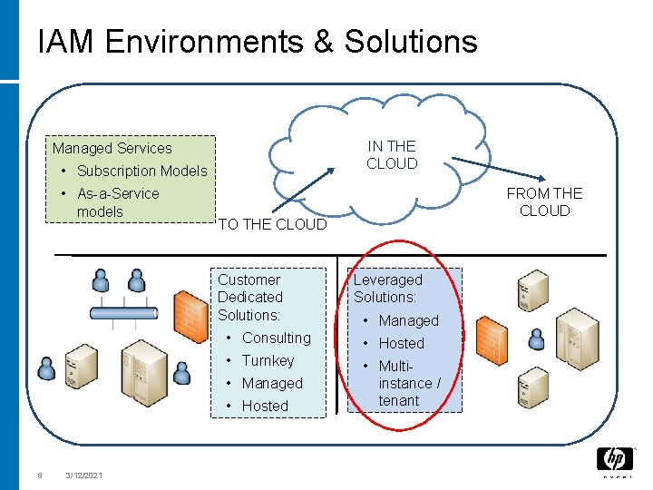 IAM Environments & Solutions IN THE CLOUD Managed Services • Subscription Models • As-a-Service