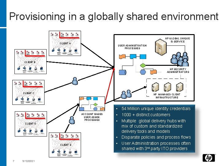 Provisioning in a globally shared environment HP GLOBAL UNIQUE ID SERVICE CLIENT A USER