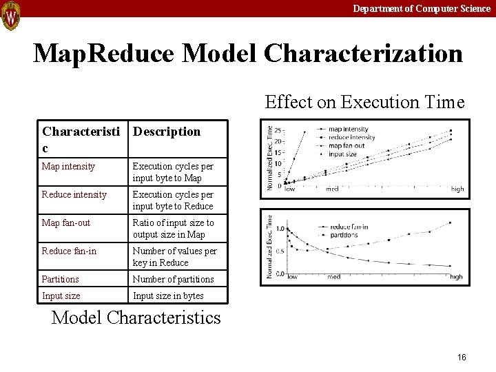 Department of Computer Science Map. Reduce Model Characterization Effect on Execution Time Characteristi Description
