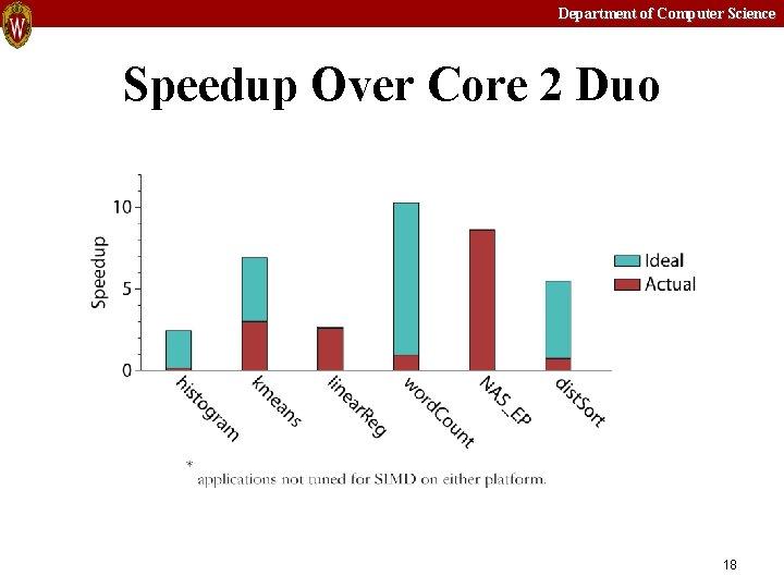 Department of Computer Science Speedup Over Core 2 Duo 18