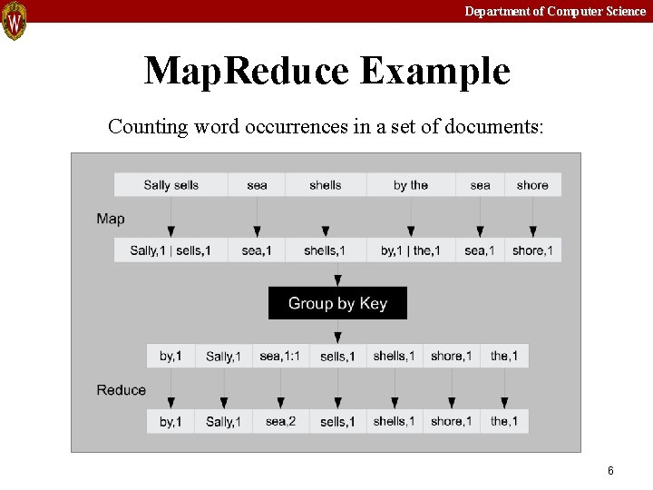 Department of Computer Science Map. Reduce Example Counting word occurrences in a set of