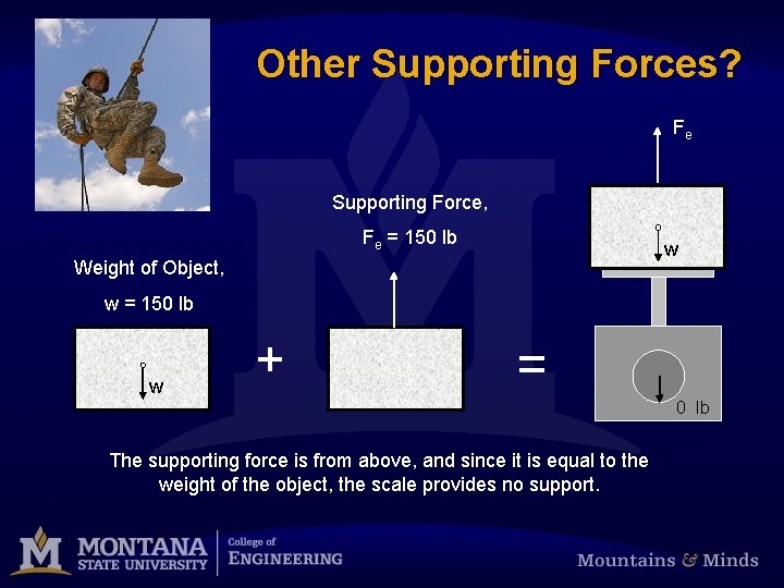 Other Supporting Forces? Fe Supporting Force, Fe = 150 lb w Weight of Object,