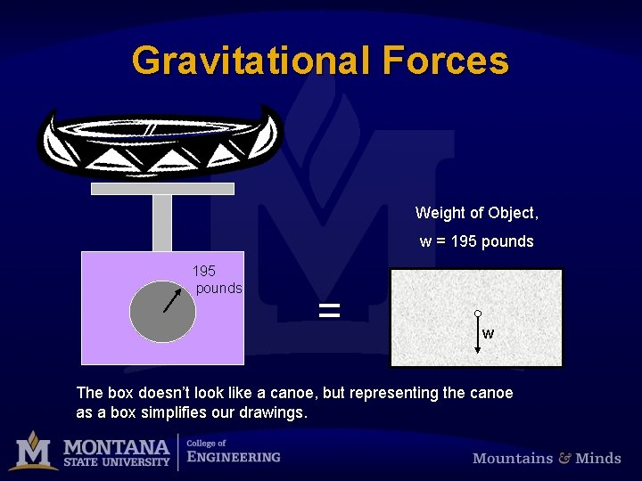 Gravitational Forces Weight of Object, w = 195 pounds = w The box doesn't