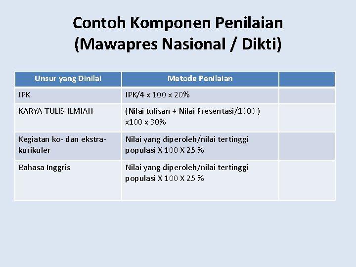 Contoh Komponen Penilaian (Mawapres Nasional / Dikti) Unsur yang Dinilai Metode Penilaian IPK/4 x
