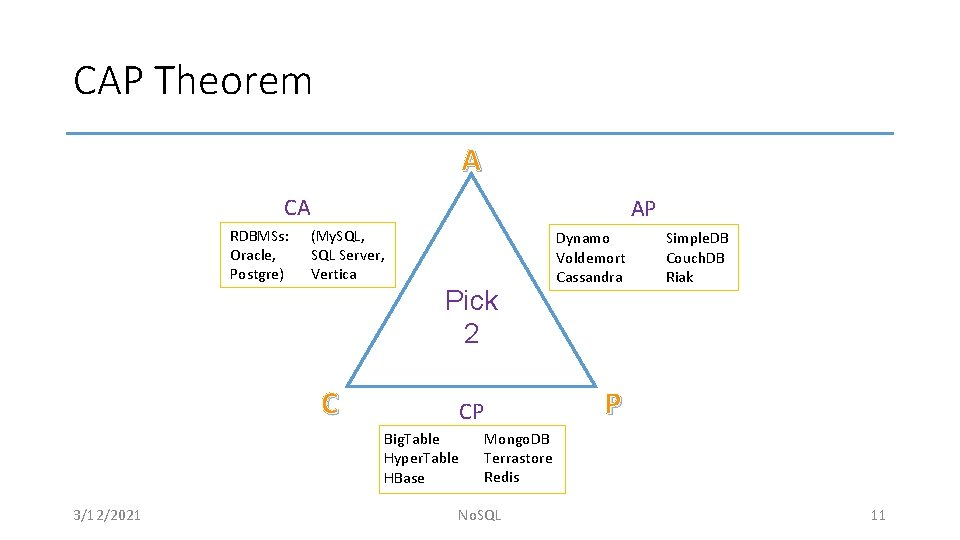 CAP Theorem A CA RDBMSs: Oracle, Postgre) AP (My. SQL, SQL Server, Vertica Pick