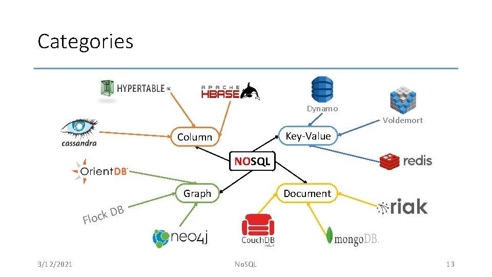 Categories Dynamo Voldemort Key-Value Column NOSQL Graph Document B D k c Flo 3/12/2021