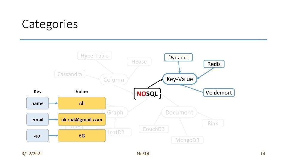 Categories Hyper. Table Cassandra Key name email age 3/12/2021 HBase Voldemort NOSQL Flock. DB